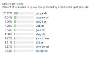 Alexa-Stats zu Tipp24.com vom 1.10.2009