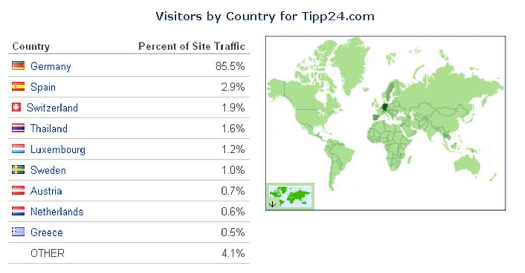 Zugriffsstatistik von tipp24.com (Quelle: alexa.com, 6.5.2011)